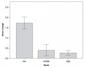 Average Change in Cortisol Levels For Pregnant/Lactating Females in Three Social Ranks. Reproduced From Hoffman et al. (2010).