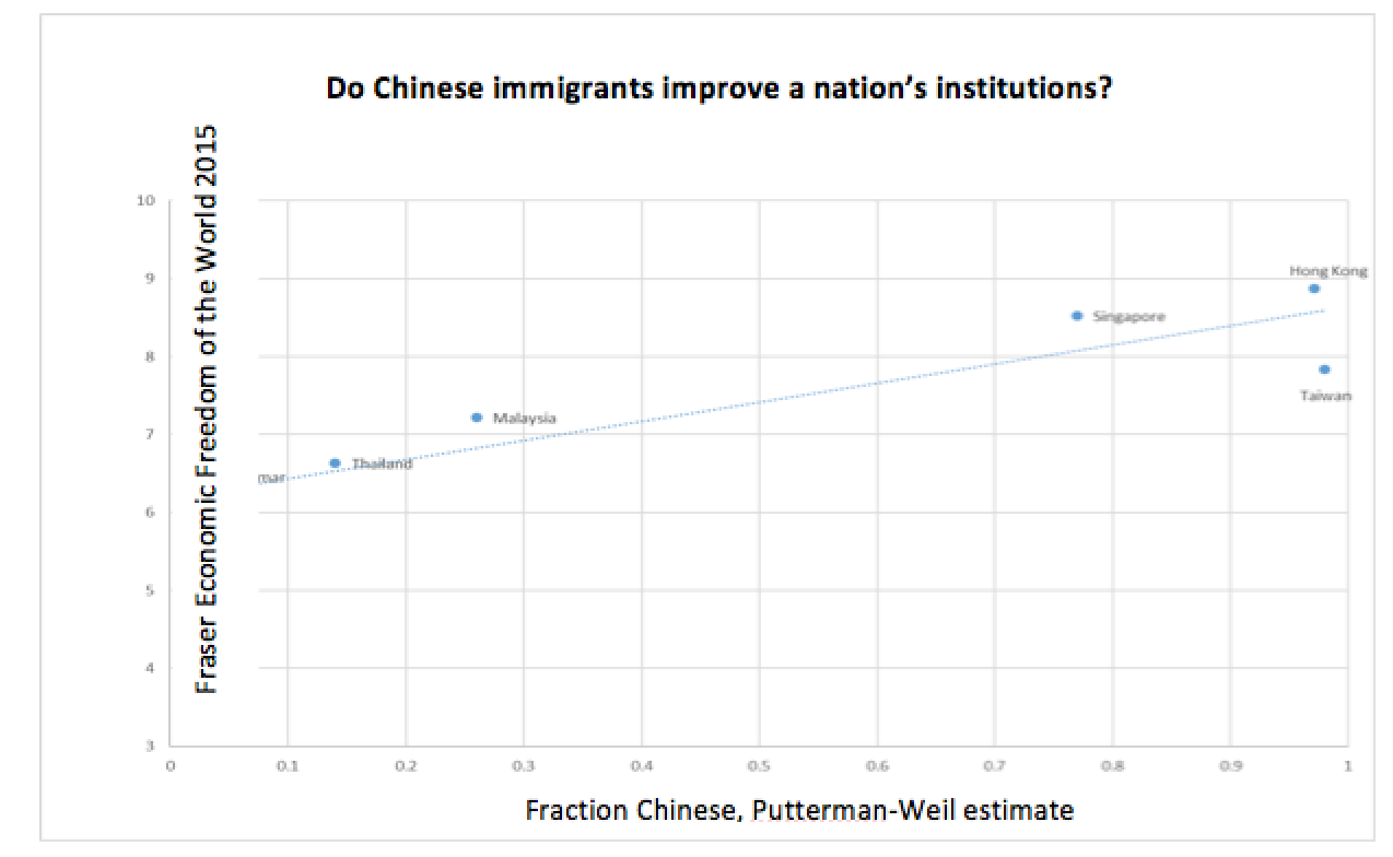 do immigrants import their economic destiny  notes the x axis data come from the putterman weil global migration matrix reflecting post 1500 flows of chinese migrants to these nations